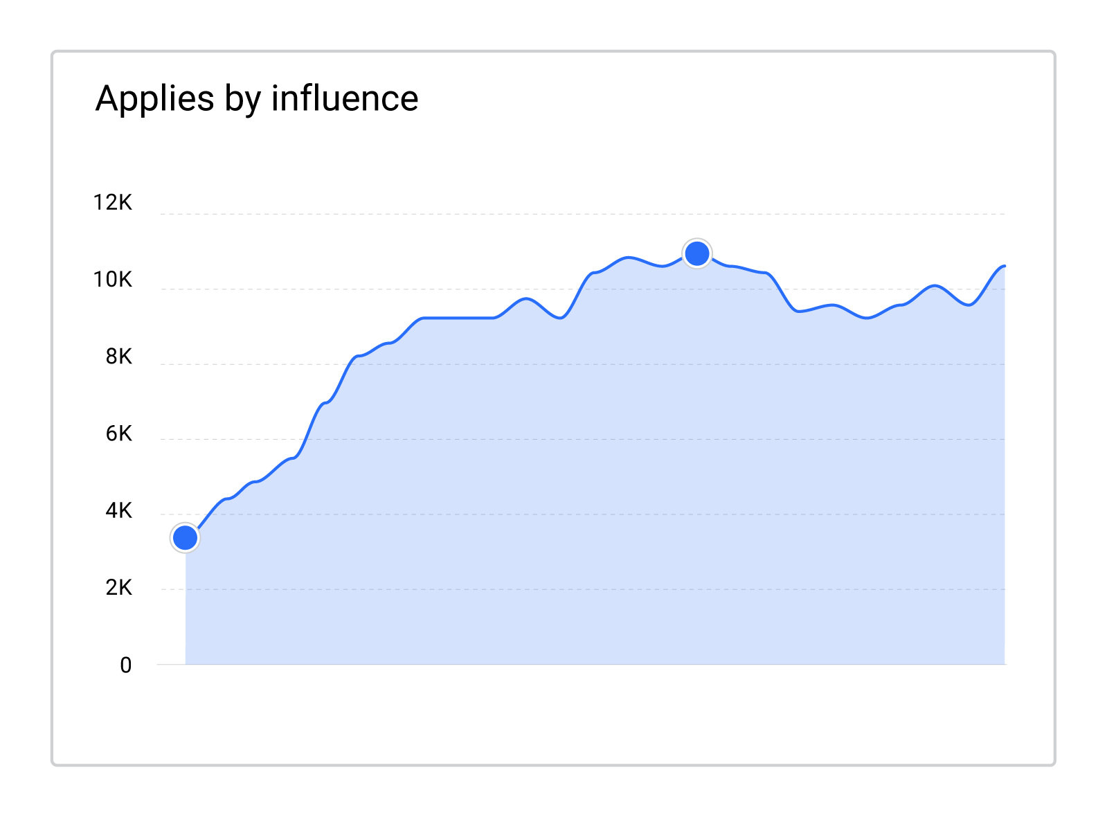 UiPath recruitment marketing campaign applications by influence