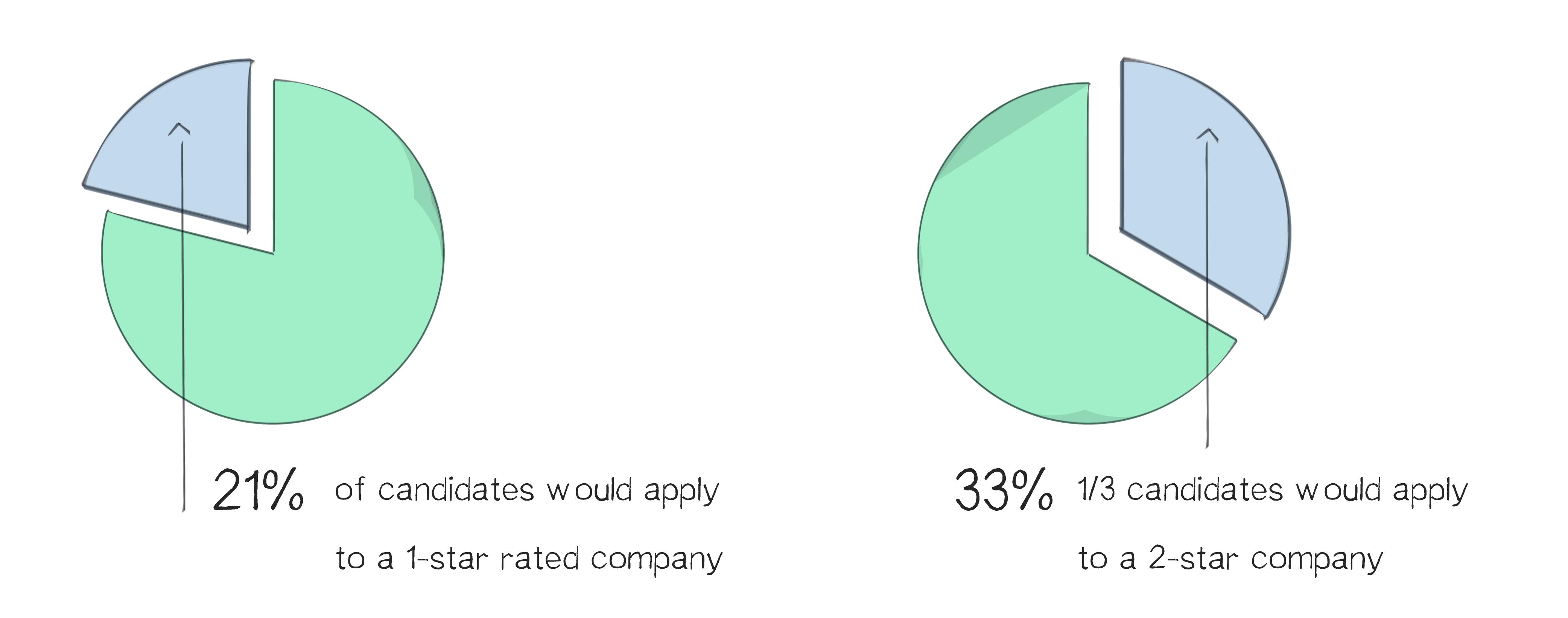 5 More Employer Branding Statistics Worth Knowing stats-01
