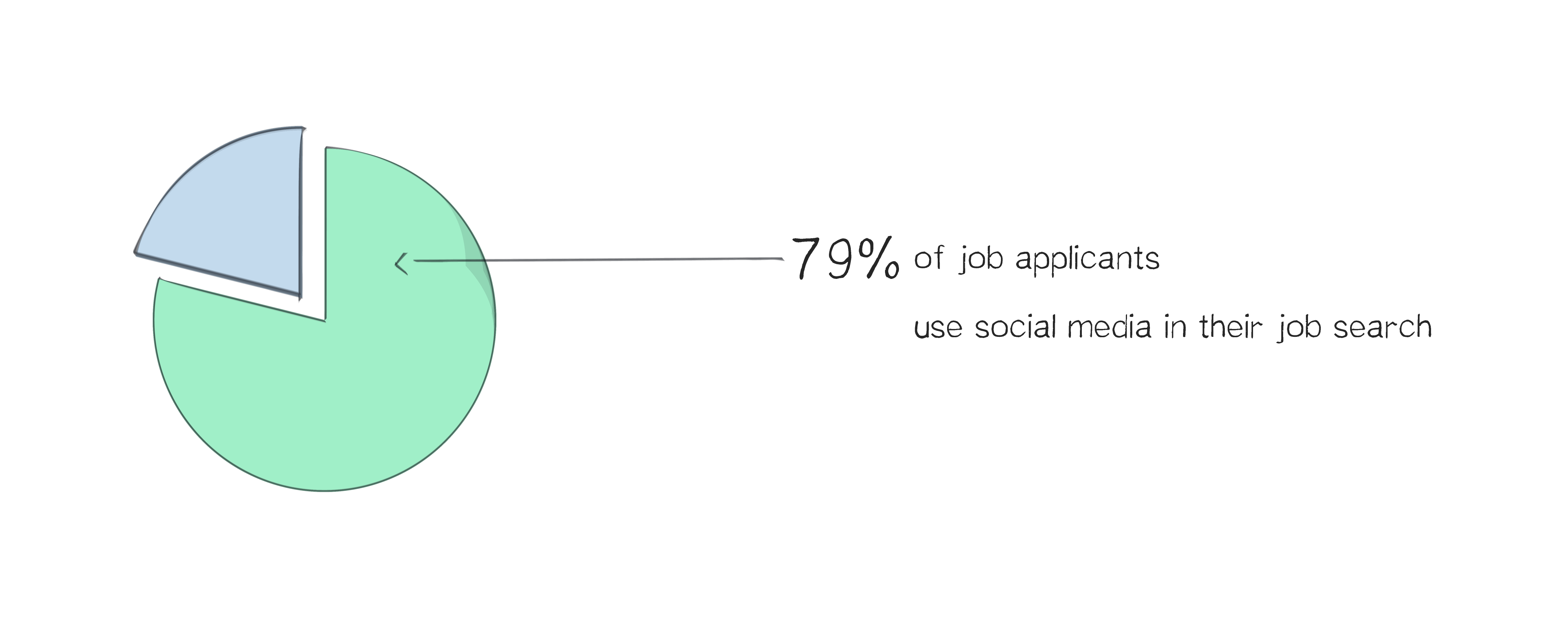 5 More Employer Branding Statistics Worth Knowing stats-02