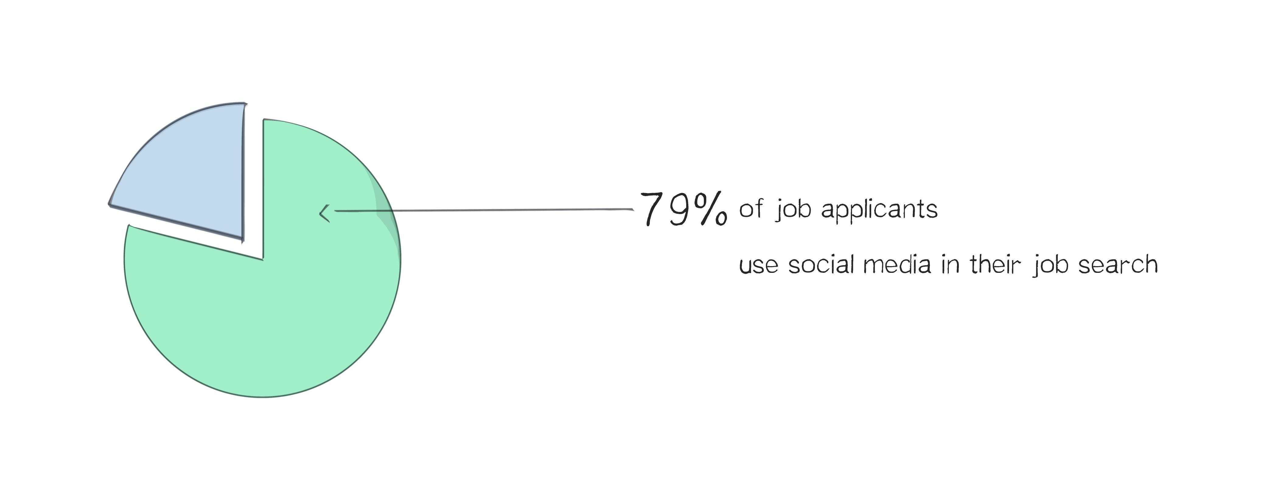 5 More Employer Branding Statistics Worth Knowing stats-02