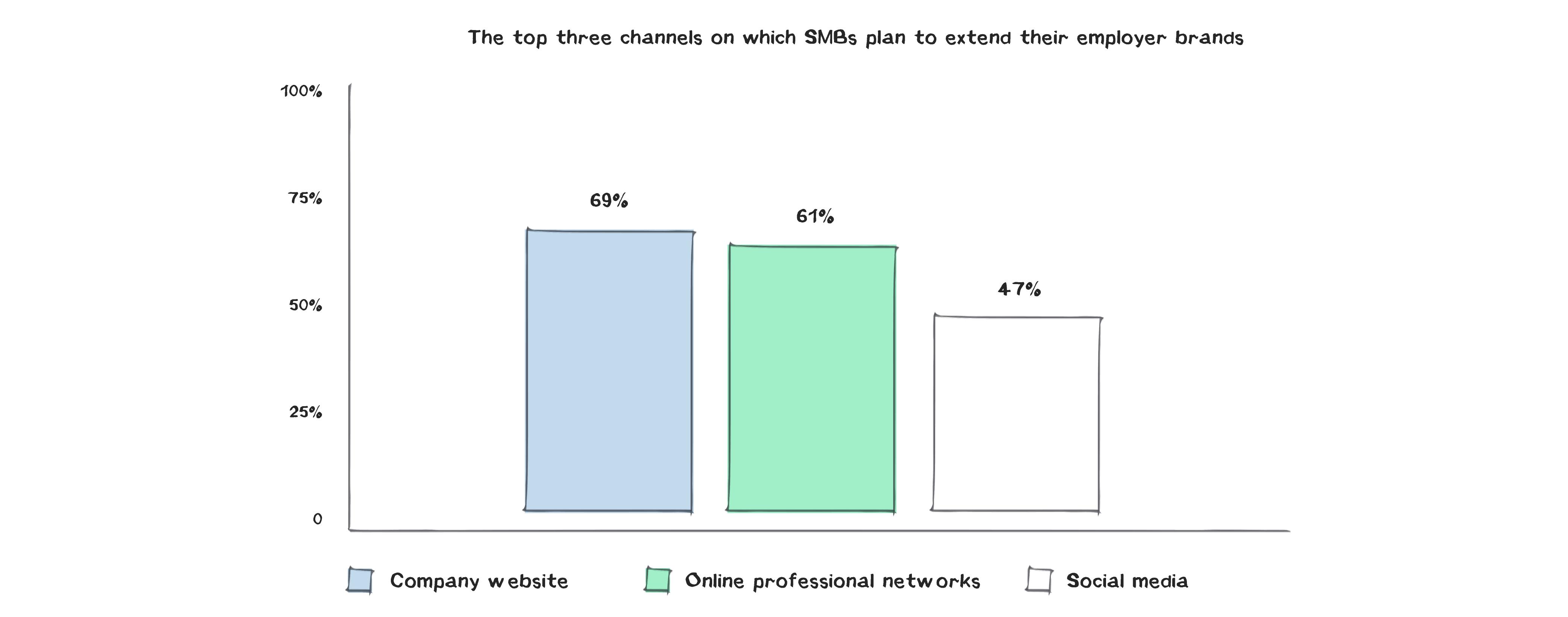 5 More Employer Branding Statistics Worth Knowing stats-03