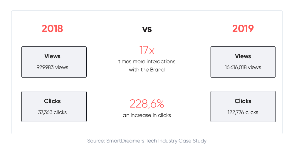 Brand interactions and clicks 2018 vs. 2019