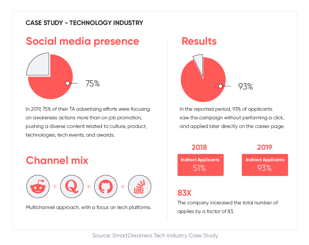 Social media recruitment - Tech Industry case study