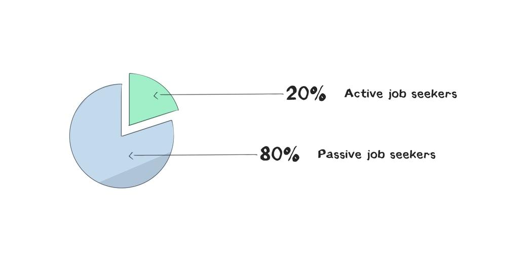 SD Academy active passive job seekers