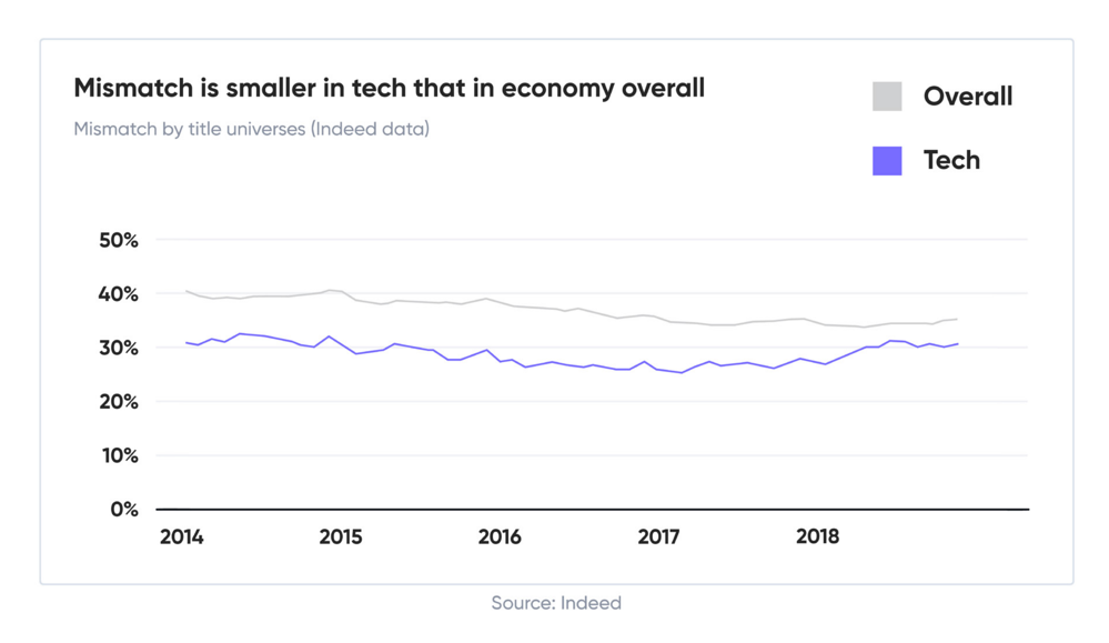 mismatch is smaller in tech that in economy overall
