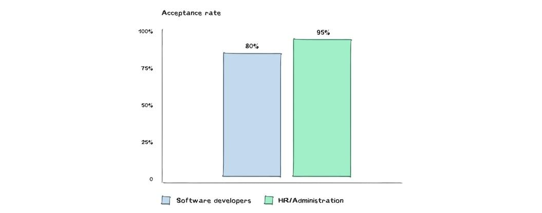 The Top 5 Metrics for Measuring Recruitment Success - data-03