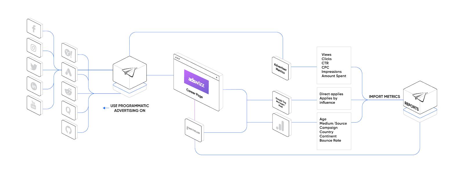 adswizz-ecosystem
